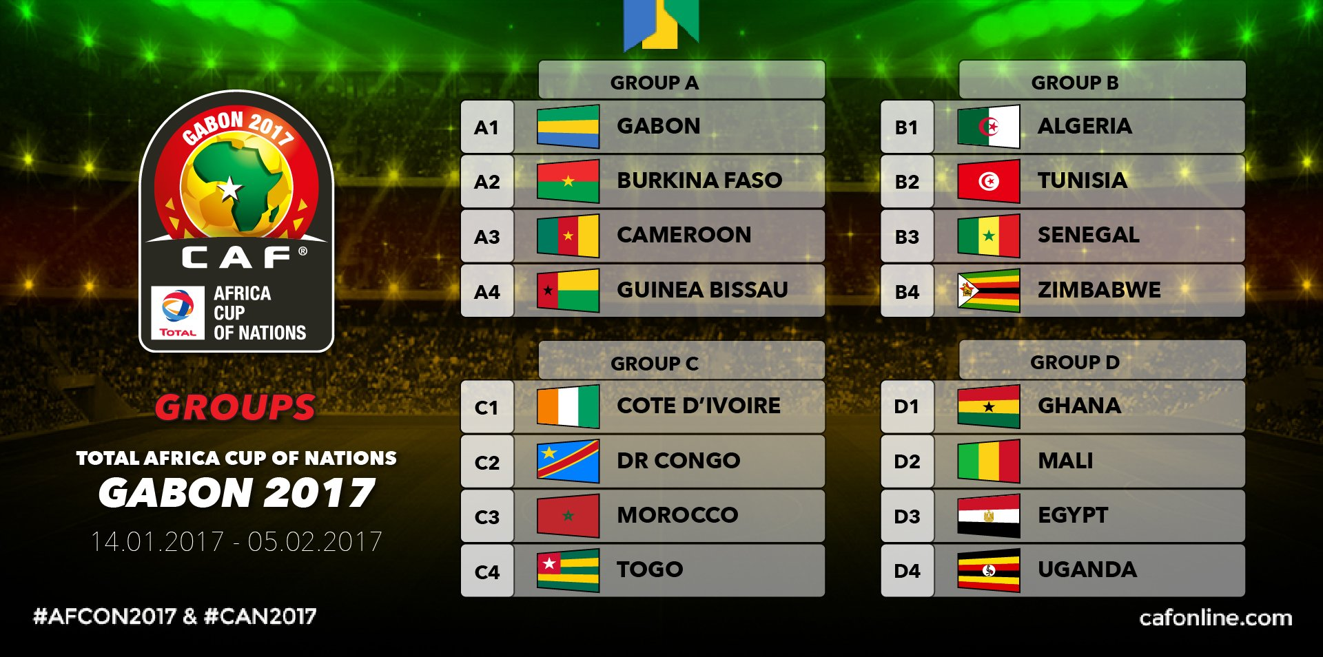Algeria, Senegal, Tunisia In 2017 AFCON Group Of Death