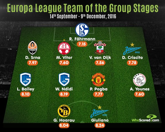 Ndidi, Pogba Make Europa League Team Of Group Stages