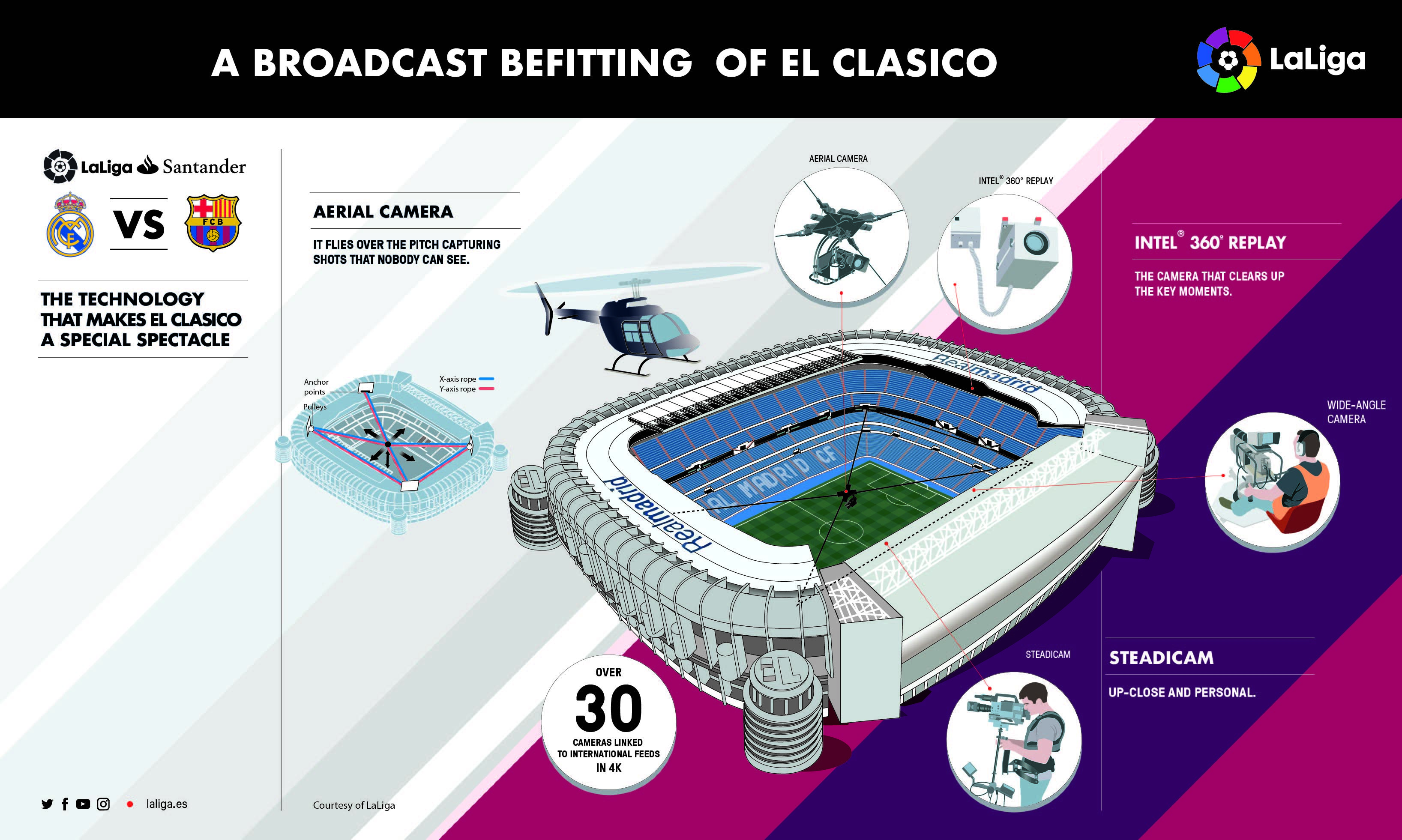 Special Cameras For Ronaldo, Messi As El Clasico Is Covered With Cutting-Edge Technology
