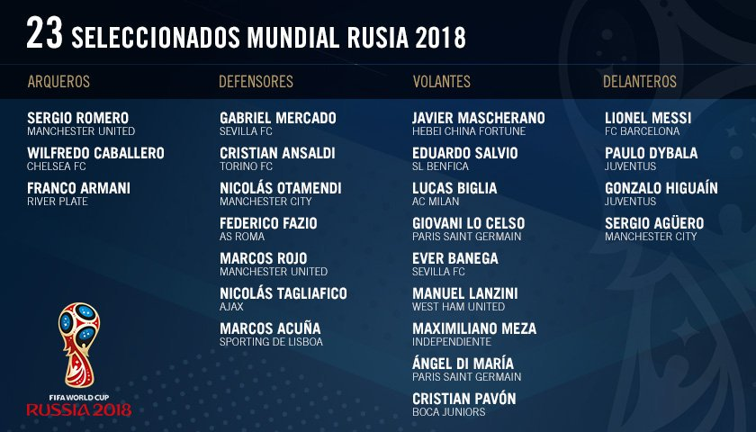Argentina Drop Icardi, Name Messi, Aguero, Dybala In Final World Cup Squad