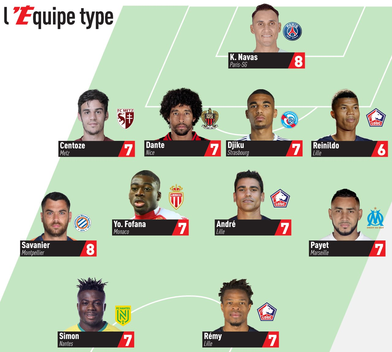 Simon Makes Ligue 1 Team of Matchday 23