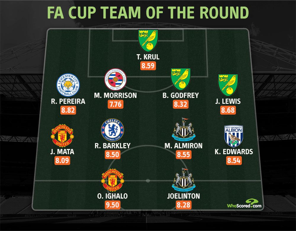 Ighalo Makes FA Cup Team Of The 5th Round