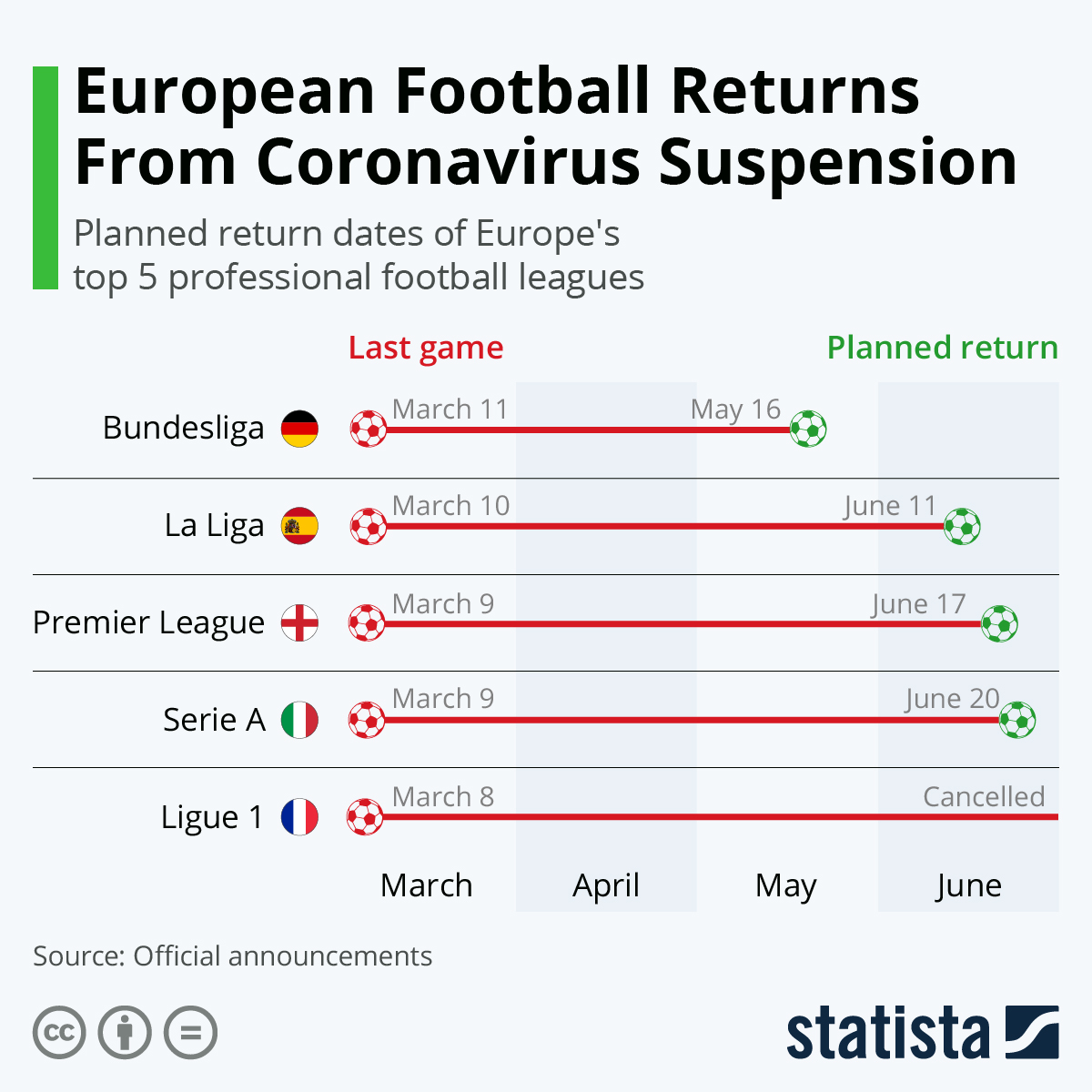 A Look At The Return Of Europe's Top Football Leagues