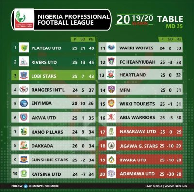 rivers-united-npfl-league-management-company-lmc-enyimba