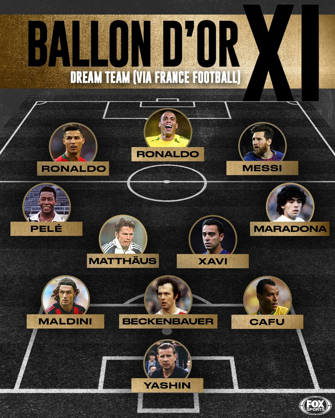 Messi, Ronaldo, Pele, Maradona Make All Time Best Eleven Squad