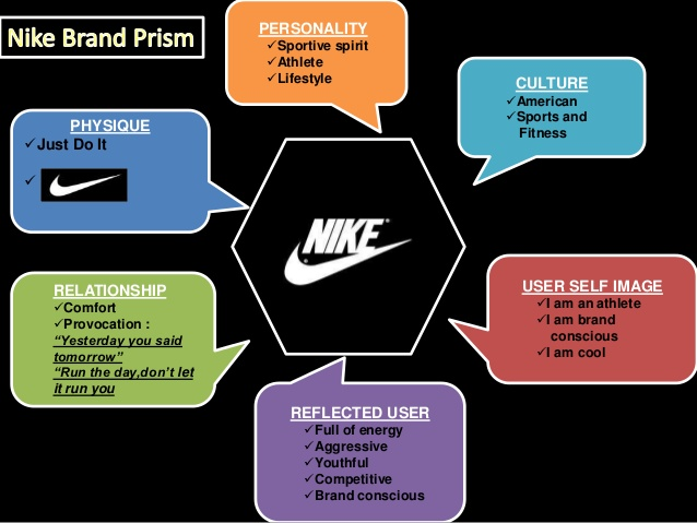 Nike Brand Value Increased by 151% In 10 Years -$34.4B In 2020